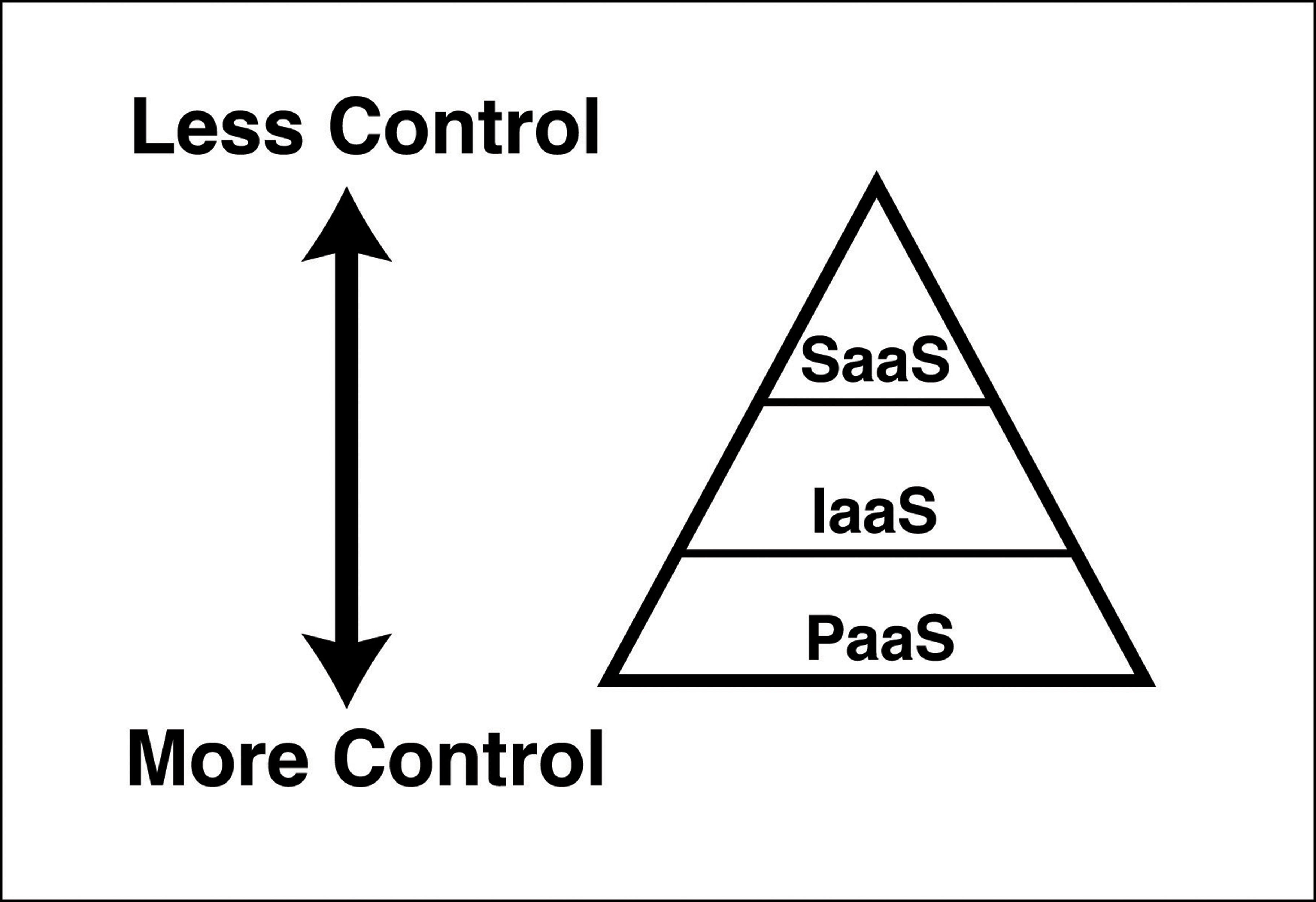 The cloud pyramid shows the relationship between service types and the amount of control a user has.