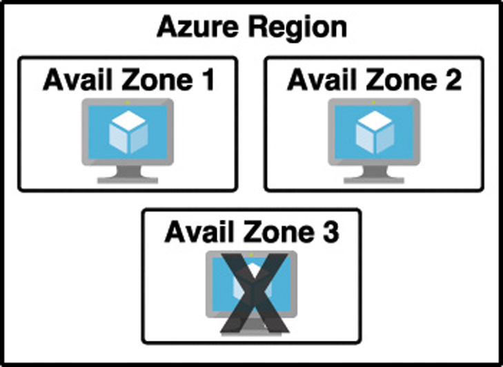 An illustration shows three availability zones within an Azure region, each hosting an Azure Virtual Machine. When zone 3 encounters a problem, zones 1 and 2 are still fully functional.