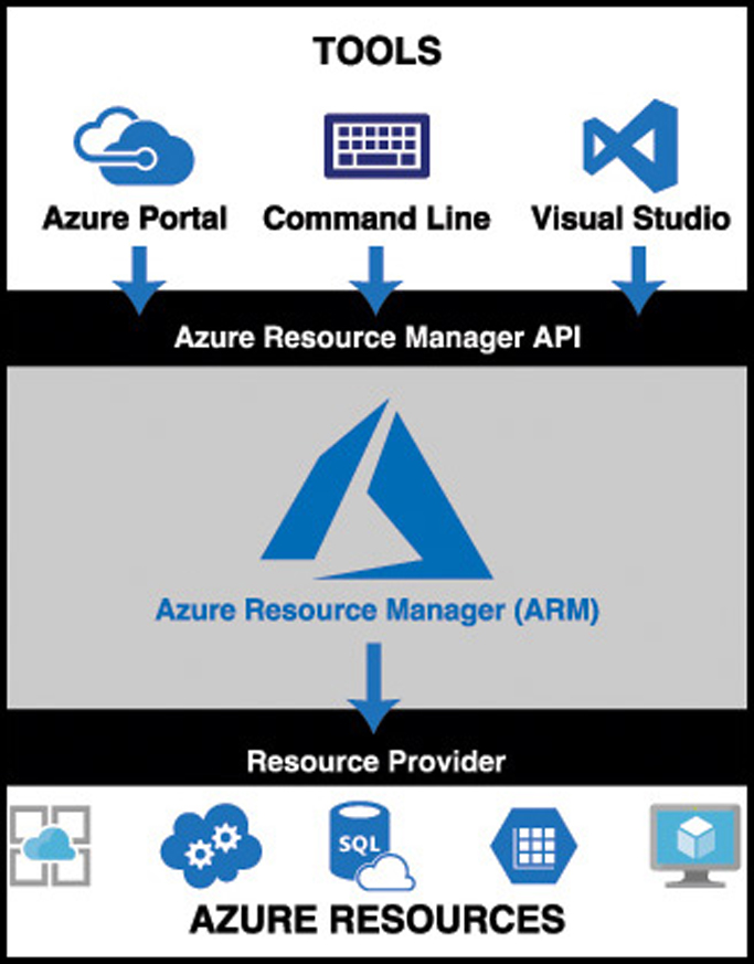 An illustration showing a typical flow from tools, to the ARM API, to ARM, to a resource provider, and finally to an Azure resource.