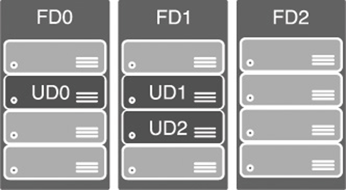 This figure is from Microsoft documentation and shows a representation of an availability set. However, update domains aren't tied to a fault domain as this diagram implies.