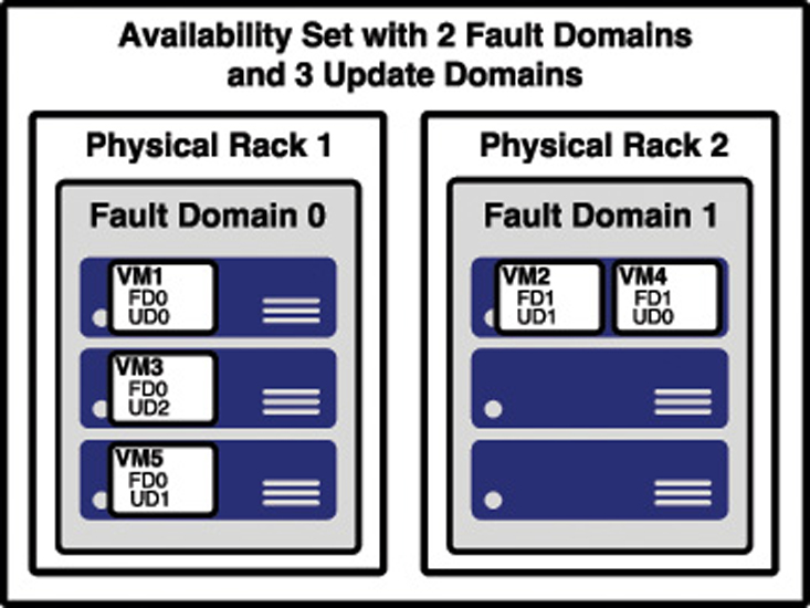 This illustration shows a less-confusing and better representation of an availability set in Azure.