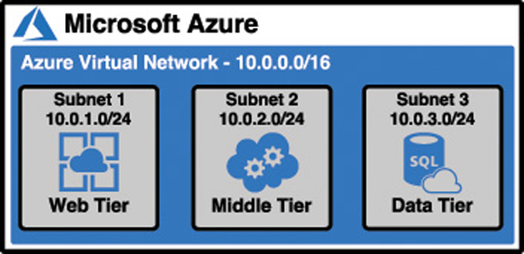 An illustration showing an Azure Virtual Network with three subnets, one for each tier of an application.