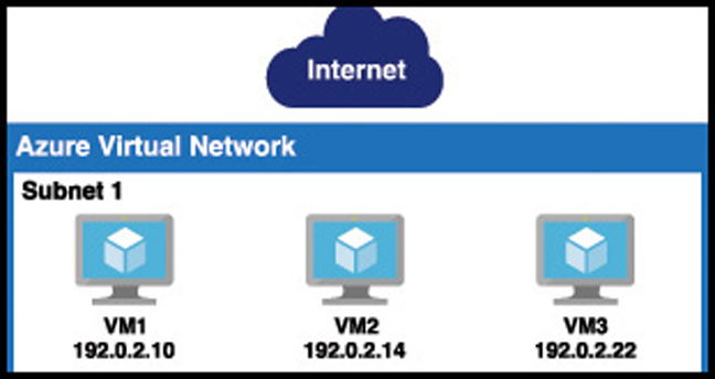 In this illustration, the web tier uses Azure VMs instead of App Service. We have three VMs to handle high load on the application.