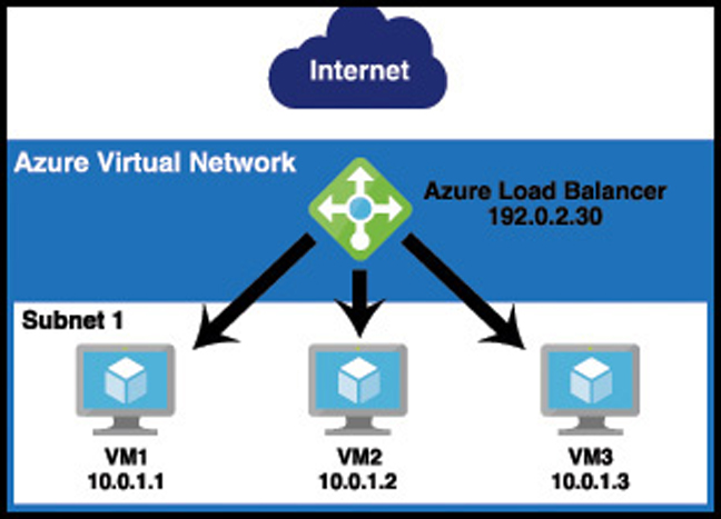 In this illustration, an Azure Load Balancer is used to ensure that traffic isn't routed to a VM that isn't available. It also makes it easy to distribute traffic between multiple VMs in the web tier.