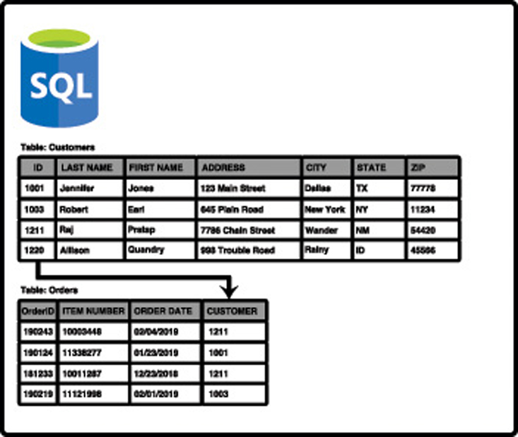 This illustration shows two tables in a relational database. The Customers table contains customers that are identified with an ID. The Orders table contains orders and has a Customer field that correlates to the ID field in the Customers table.