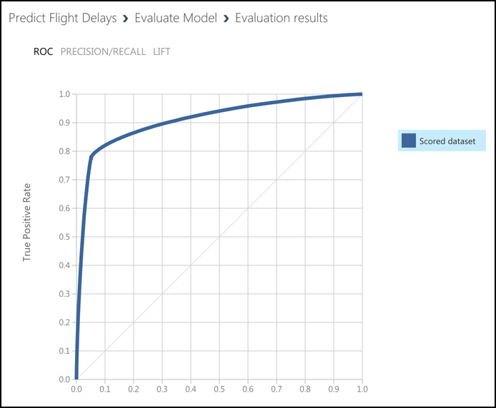 This screen shot shows the ROC curve, which is a good representation of how well the ML model performed. The further the line is to the left of the graph, the better we did.
