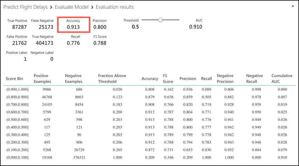 The evaluation results for the ML model show we achieved a 91.3% accuracy.