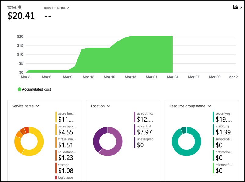 In this screen shot, the cost analysis for a subscription is displayed. Costs are broken down by Service Name, Location (the Azure region), and Resource Group. You can also see overall costs for the month.