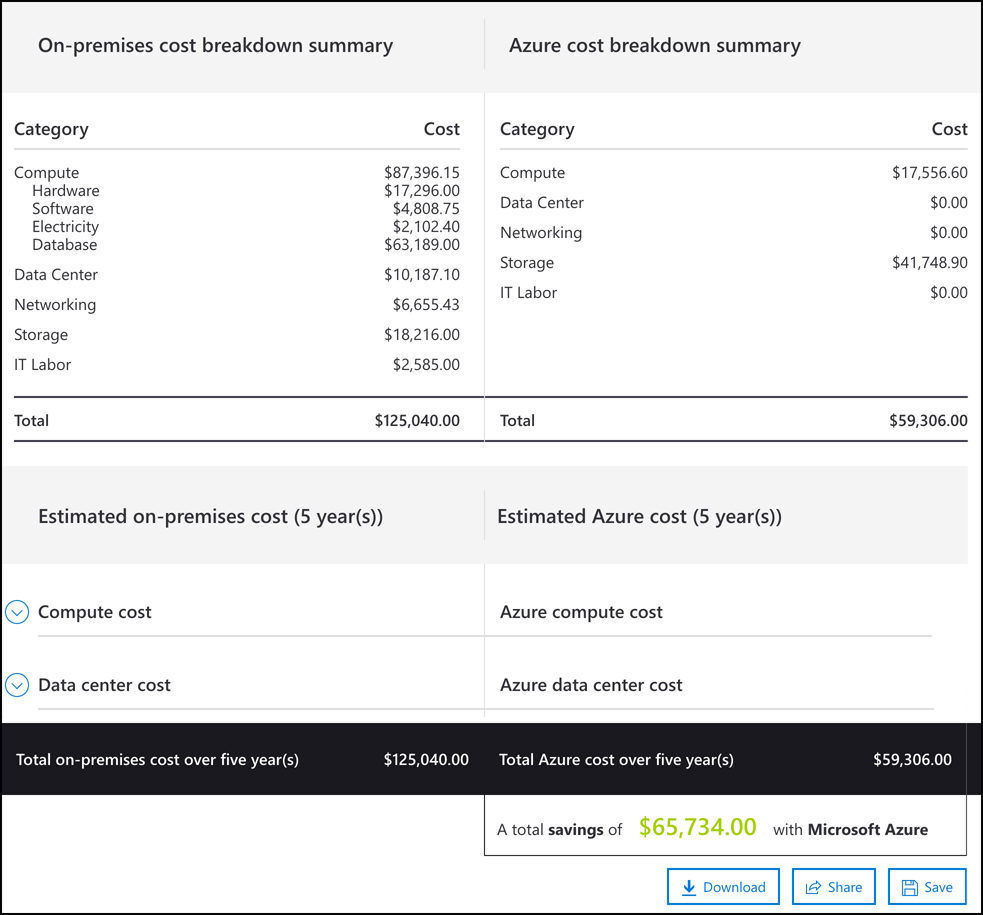 In this screen shot, the summary of on-premises costs and Azure costs are shown so you can see exactly where you'll save money. You also have the option to download, share, or save your TCO report.
