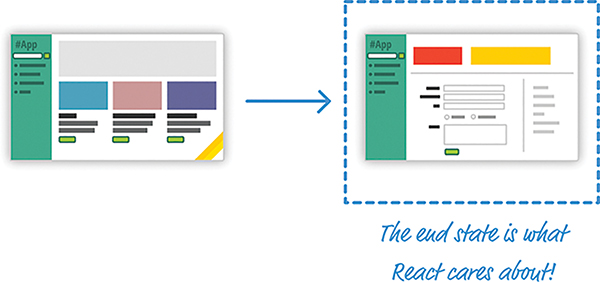 An illustration shows a typical web app on the left with a simple UI. On the right, the same app with a different and final UI is shown. A label highlights the fact that the end state is what React cares about.