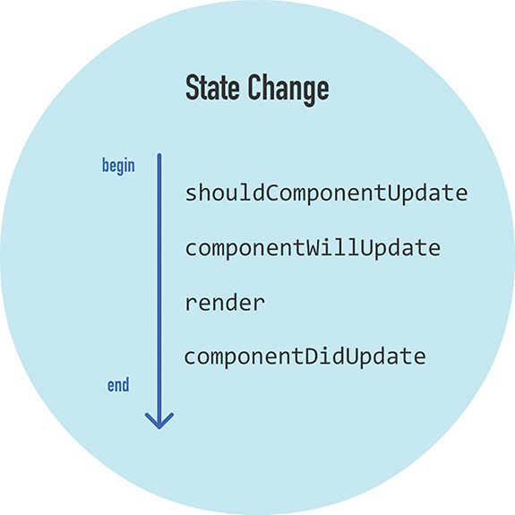 The following lifecycle methods are called when a State Change occurs: (in the same order as mentioned) shouldComponentUpdate, componentWillUpdate, render, and componentDidUpdate.