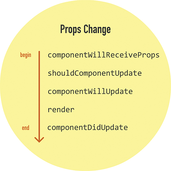 The following lifecycle methods are called when the Props change: (in the same order as mentioned) componentWillReceiveProps, shouldComponentUpdate, componentWillUpdate, render, and componentDidUpdate.