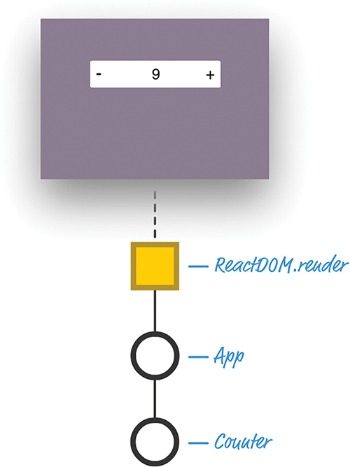 The structure of the counter app.
