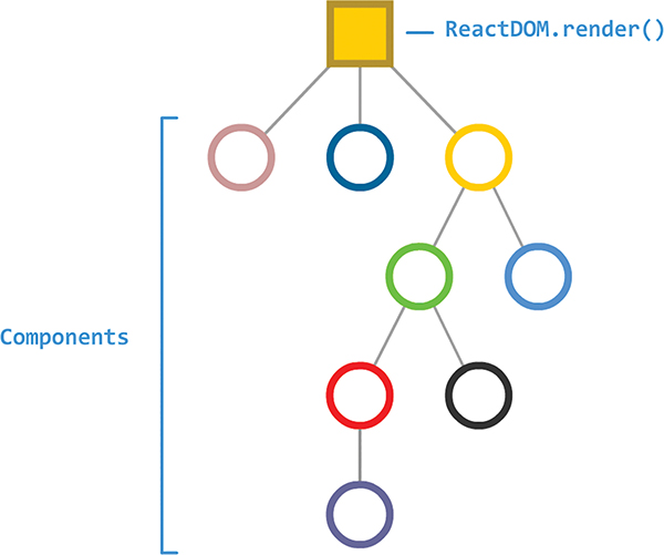 """A component hierarchy shows several components (represented as colored circles). The parent nodes attach to an element """"ReactDOM.render()."""""""