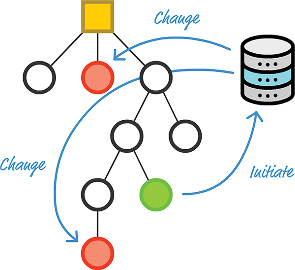 A figure shows initiate and change state representations in the component hierarchy.