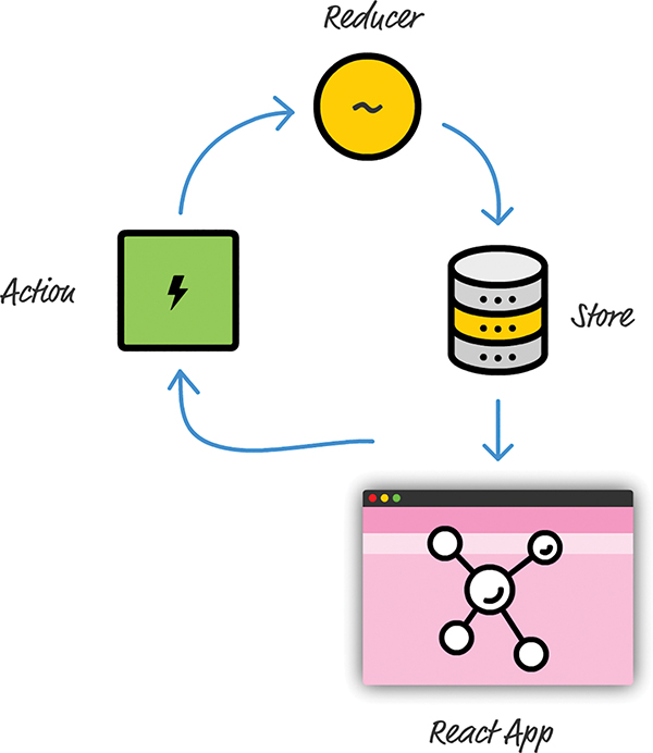 A diagram shows the overview of Redux. An arrow from the app points to a block labeled Action. From here, an arrow points to another item labeled Reducer. An arrow from the Reducer points to the Store, which in-turn points to the app.